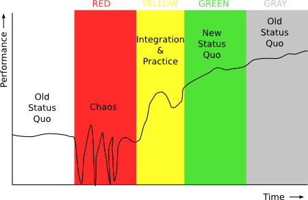satir change model with coloured zones