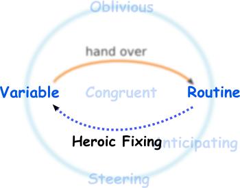 heroic fixing