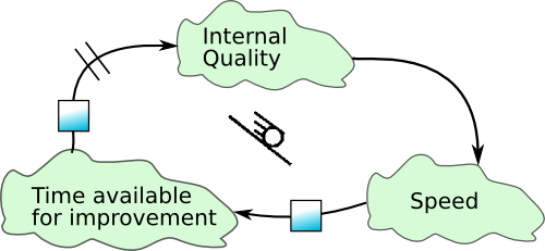 internal_quality_speed